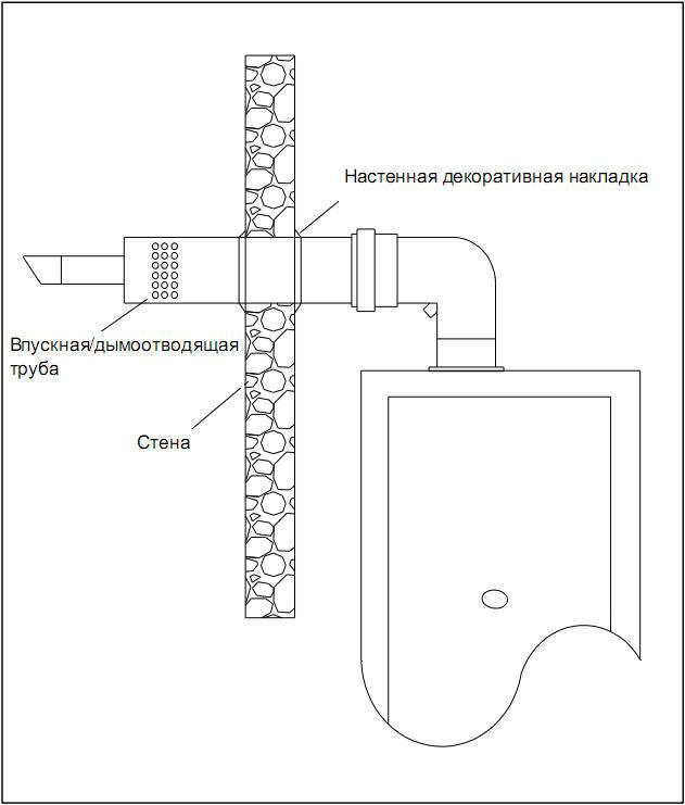 Коаксиальный дымоход своими руками: виды, требования к конструкции, монтаж и эксплуатация