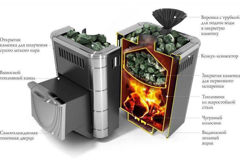 Как выбрать печь для бани термофор: топ-9 моделей с описанием технических характеристик и отзывы покупателей