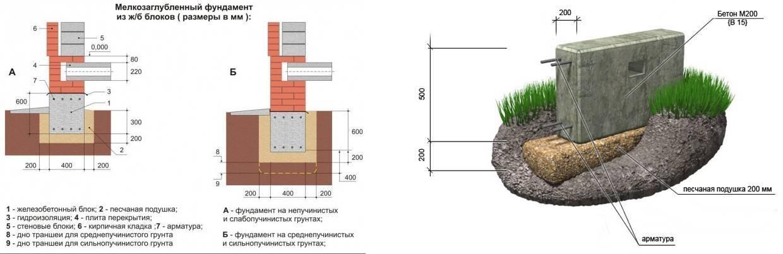 Бетон для фундамента: какой и сколько нужно, марка и состав бетона