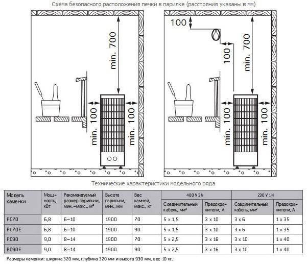 Печь для сауны электрическая 220в: рейтинг 2020-2021 года, технические характеристики, плюсы и минусы, обзор топ-7 моделей