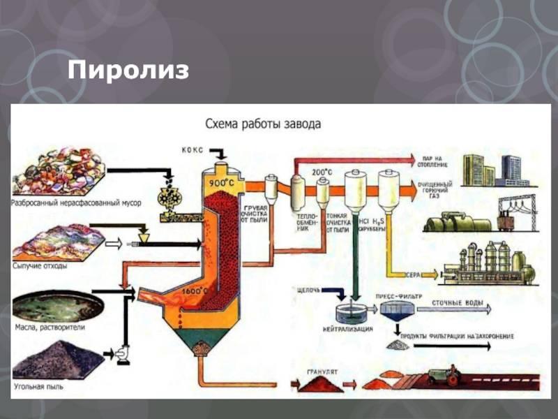 Мусоросжигательный завод: назначение, принцип работы и технологии