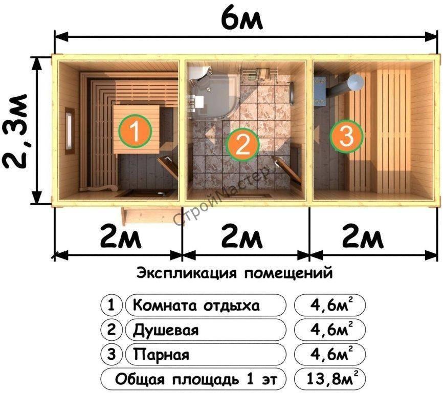 Размеры парилки: высота парной для бани, какой оптимальный размер должен быть, расчет парилки в сауне, фото и видео