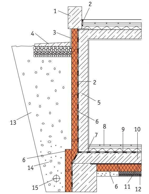 Утепление цоколя: описание современных технологий | строй советы