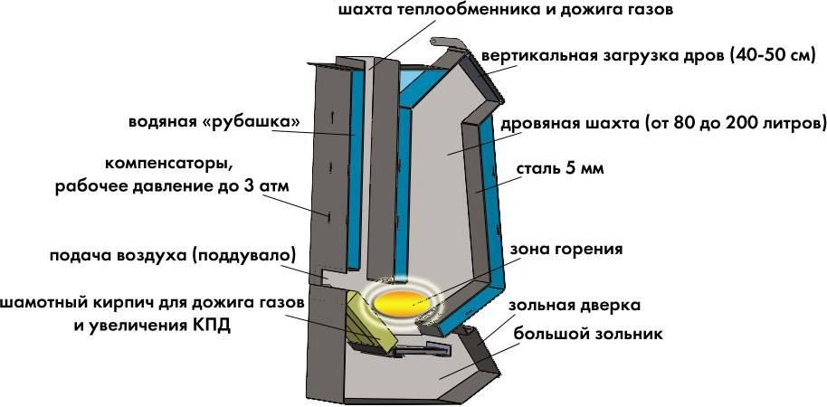 Пиролизная печь из кирпича своими руками