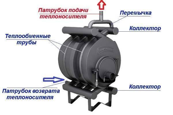 Булерьян с водяным контуром – конструкция, принцип работы, преимущества и модели печей