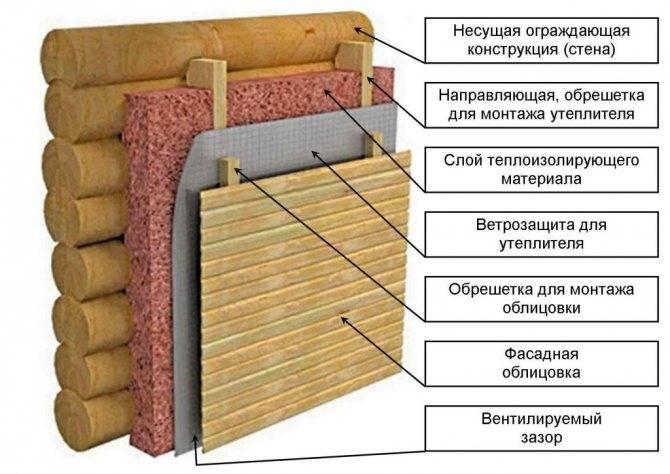 Нужно ли утеплять баню из бруса: основные рекомендации