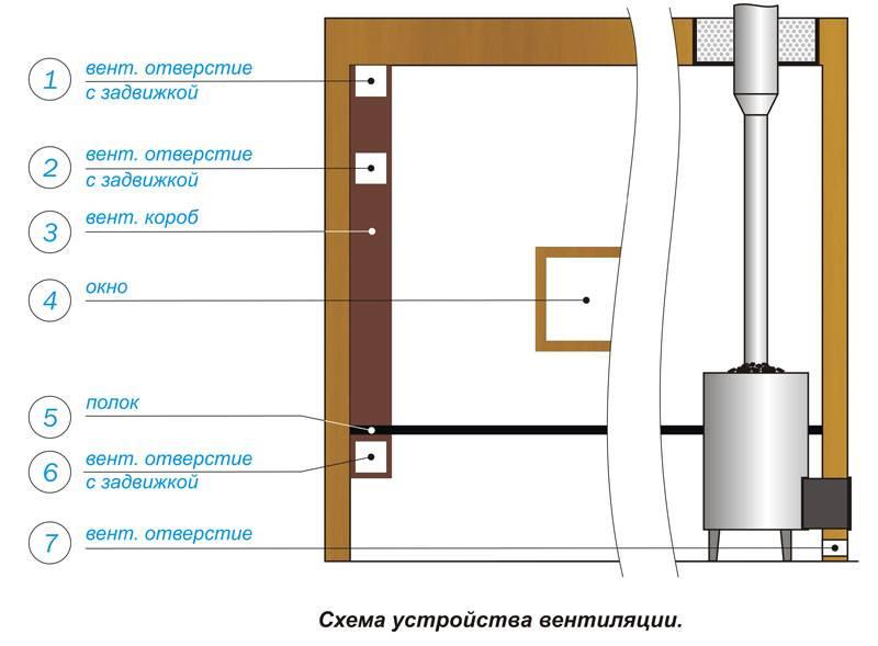 Устройство вентиляции в бане – от проектирования до монтажа