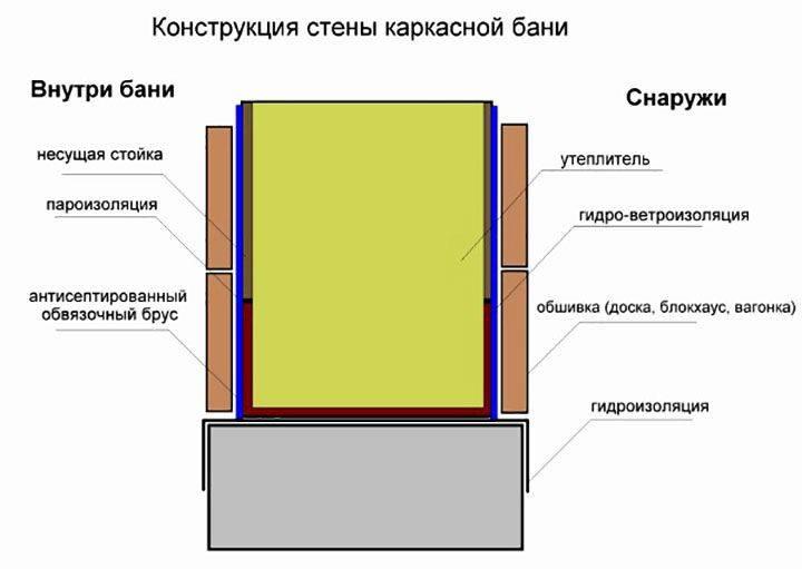 Каркасная баня: особенности конструкции и постройка