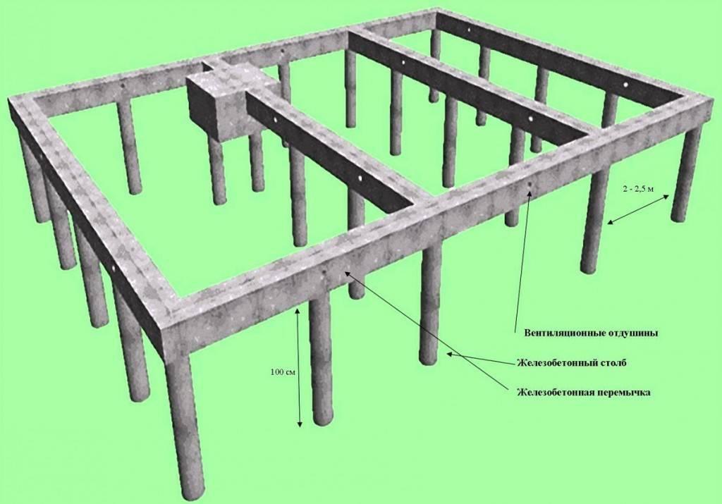 Правила и нюансы обвязки свайного фундамента брусом
