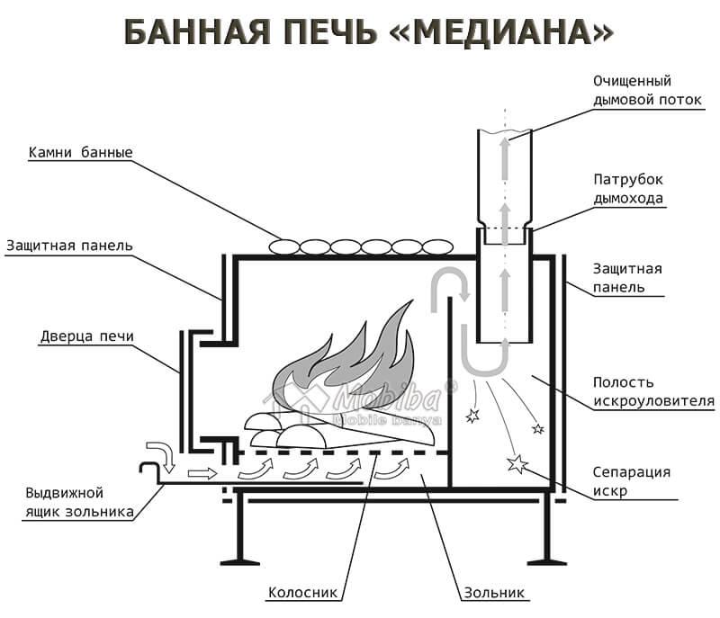 """Печи для бани """"жара"""": обзор, отзывы, технические характеристики"""