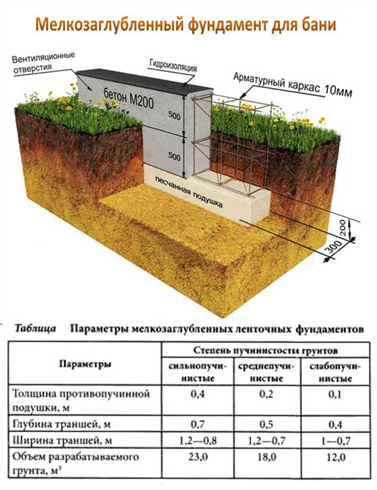 Высота фундамента для бани от земли, глубина заложения - термины, нормативы, рекомендации