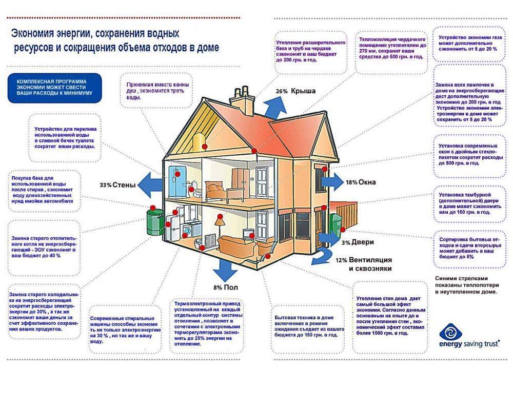 13 рекомендаций и норм при строительстве бани [+6 фото]