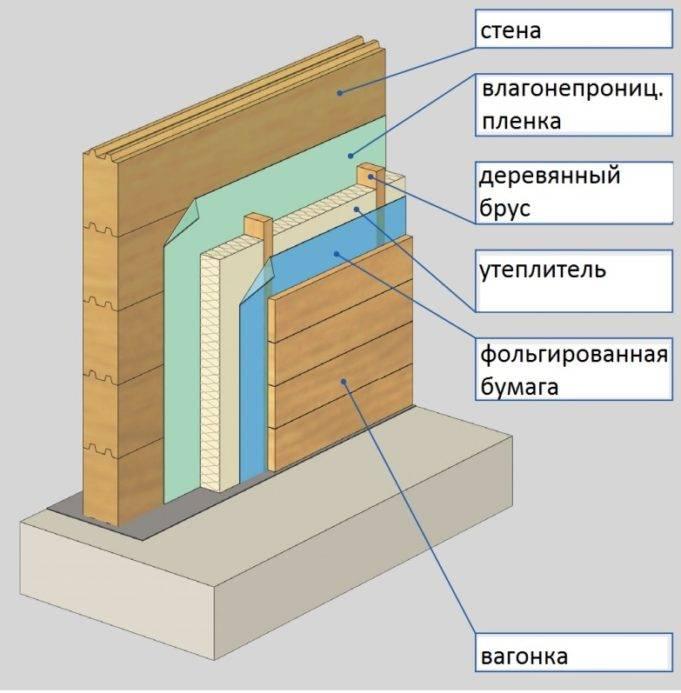 Утепление каркасных бань - строим баню или сауну