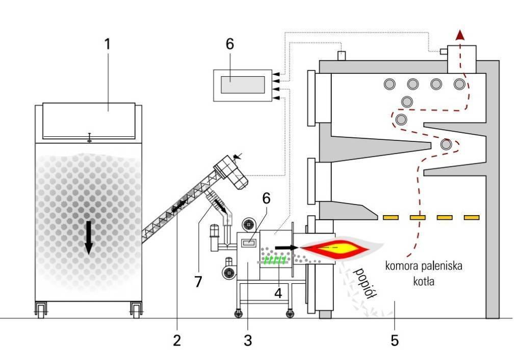 Самостоятельный ремонт пеллетного котла — разбор частых проблем