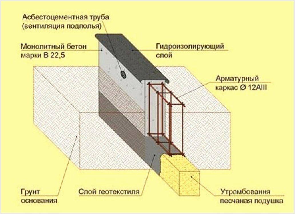 Плитный фундамент расчет толщины - подробное объяснение с удобным калькулятором
