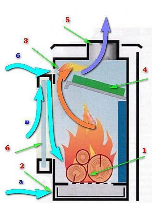 Как сделать твердотопливный котел длительного горения своими руками: чертежи и инструкция по сборке