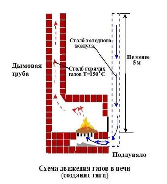 Температура горения дров в печи, температурный режим в камине