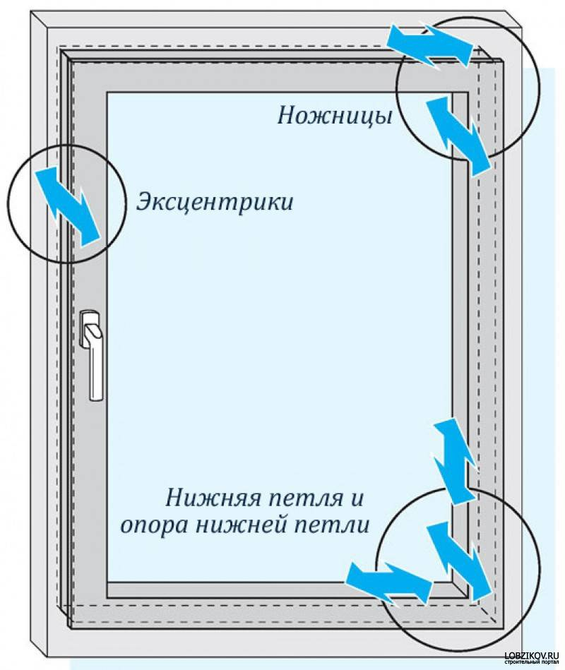 Установка окон в проем своими руками: пошаговая инструкция
