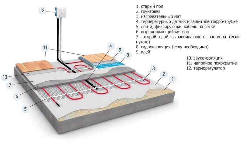 Личный опыт устройства гидроизолированных теплых полов в моечном отделении бани