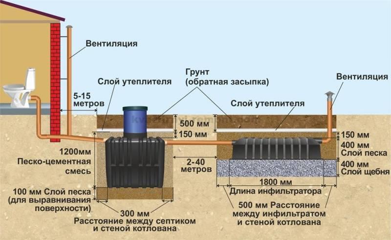 Гидрозатвор для канализации: как сделать в бане своими руками