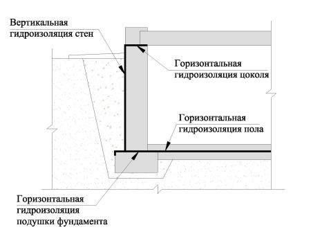 Эффективная гидроизоляция бани! особенности гидроизоляции фундамента бани, стен, пола, потолка, крыши!