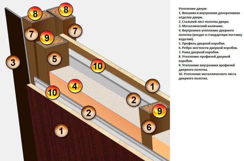 Войлочный уплотнитель для дверей: защита дома от холода