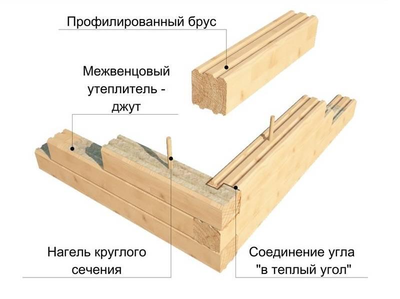 Изготовление клеёного бруса