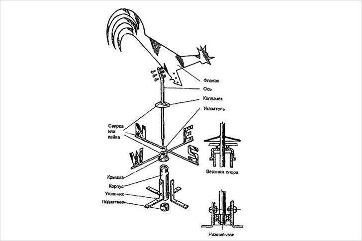 Флюгер на крышу: как установить, конструкция, направление ветра, как закрепить петух