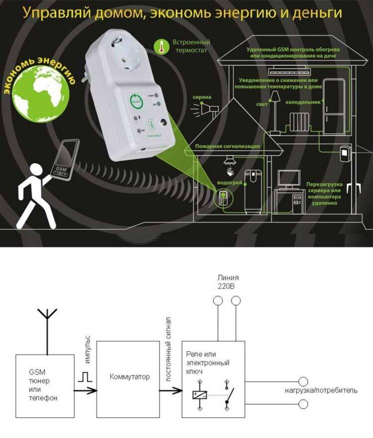 Автономная сигнализация для дачи без электричества - дача, сад, огород, комнатные растения