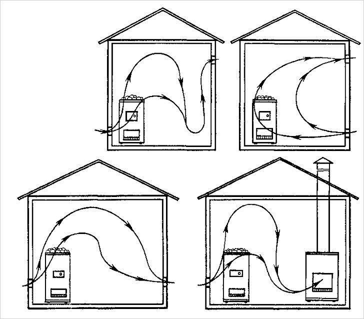 Вентиляция в парилке: схема организации проветривания парной