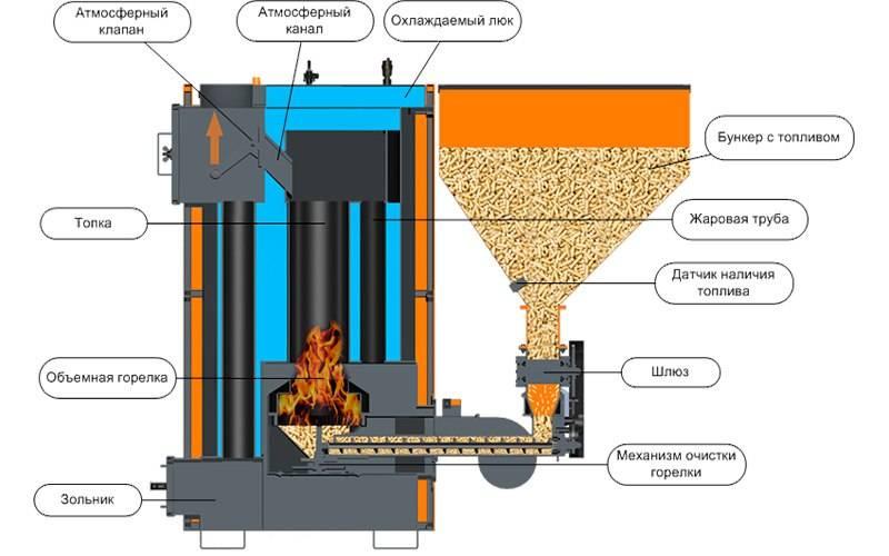 Ремонт газового обогревателя: распространенные поломки и методы их устранения
