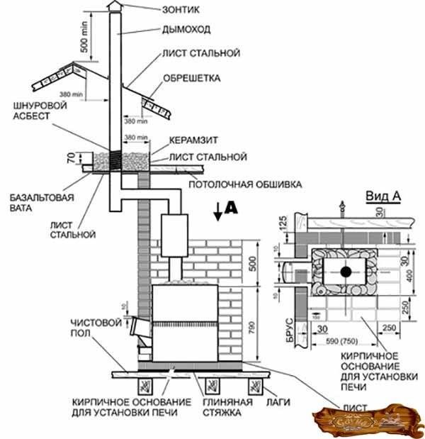Установка металлической печи в бане: требования, этапы, советы