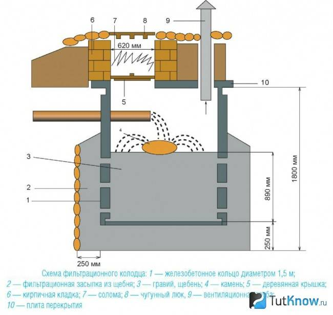 Как сделать канализацию в бане своими руками — схема, пошаговое руководство