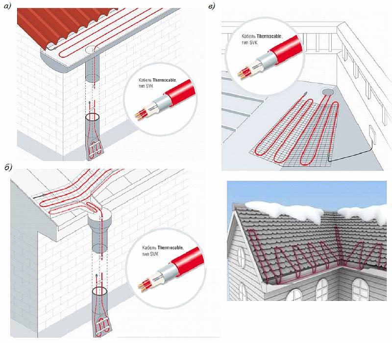 Система антиобледенения крыши: выбор оптимального варианта и его реализация своими руками
