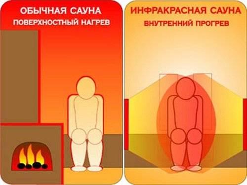 Инфракрасная сауна: польза и вред, противопоказания, правила посещения