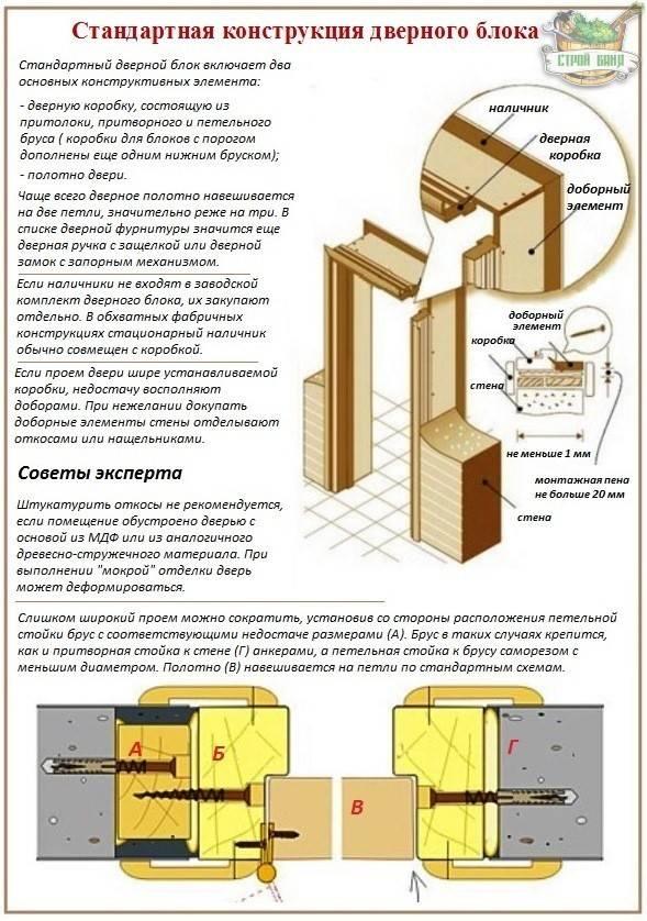 Установка доборов на межкомнатные двери: саморезы, гвозди, пена