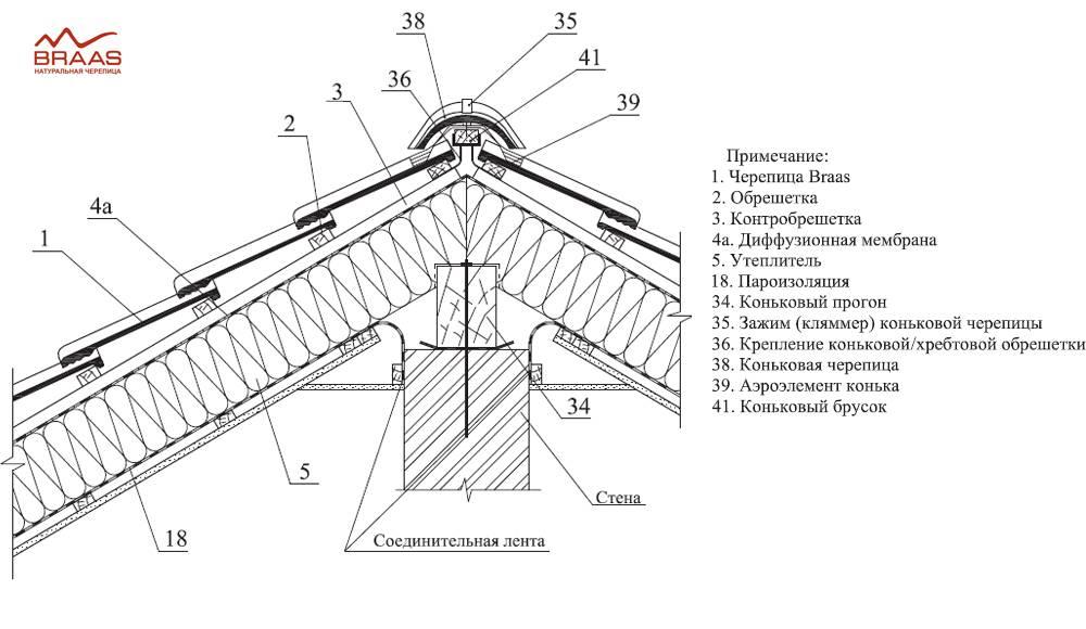 Монтаж керамической черепицы – особенности конструкции и расчет материалов