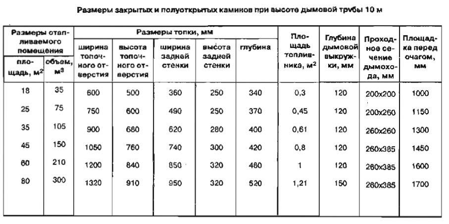 Диаметр дымохода для печи на дровах: способы расчета, формулы, примеры | greendom74.ru
