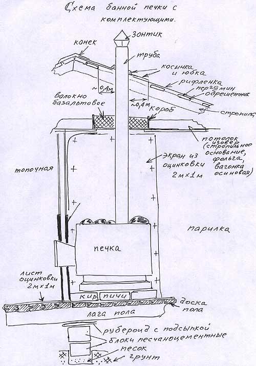 Некоторые чертежи и проекты печей для бани