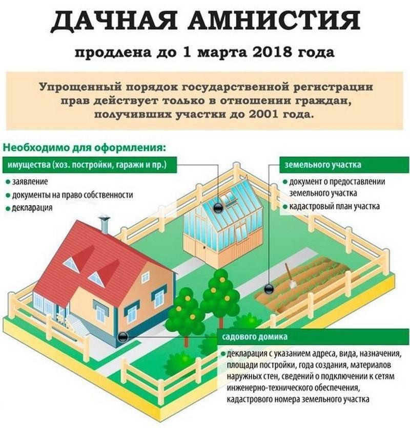 Разрешение на строительство бани на собственном земельном участке ижс в 2020 году: нужно ли получать, требуется ли