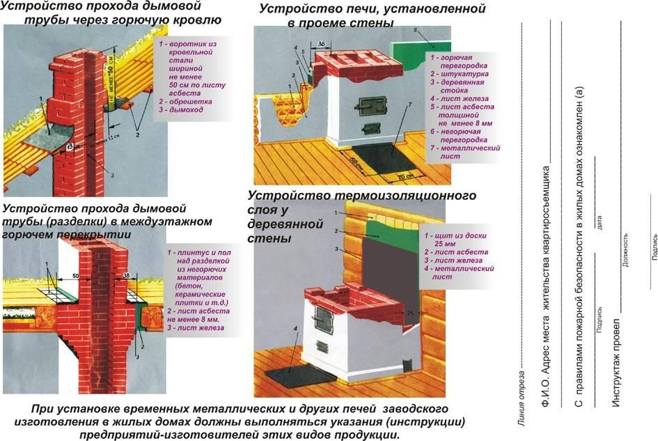 Изоляция банного дымохода: правила, рекомендации и основные ошибки