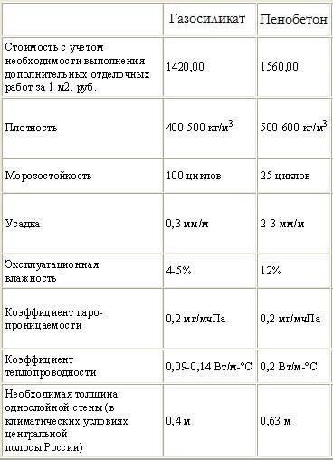 Газобетон или пенобетон, что лучше выбрать?