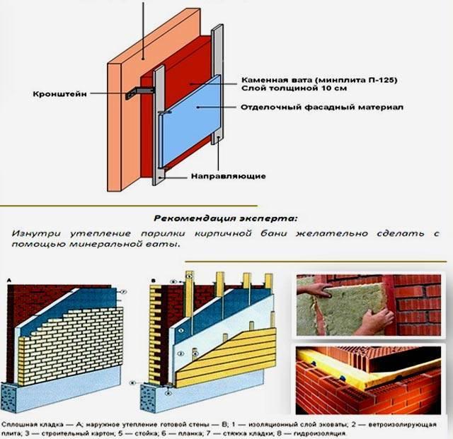 Утепление сауны изнутри: варианты материалов и пошаговая инструкция