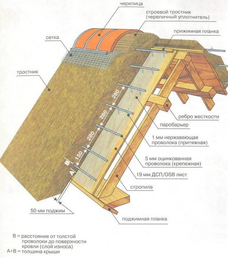 Чем утеплить крышу бани: виды утеплителей, их преимущества и недостатки