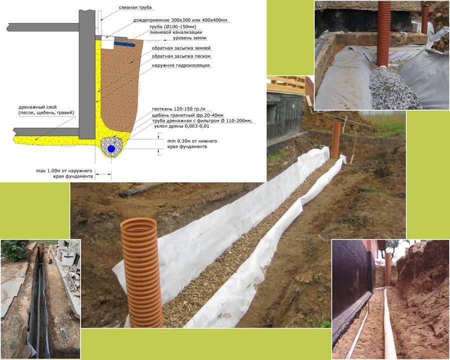 Отвод воды от фундамента дома: делаем отвод воды своими руками с фото инструкциями