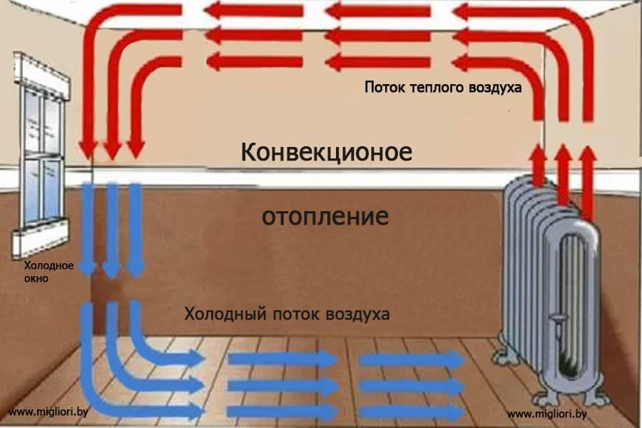 Теплоотдача радиаторов отопления: как рассчитать теплоотдачу батарей, правильный расчет на фото и видео