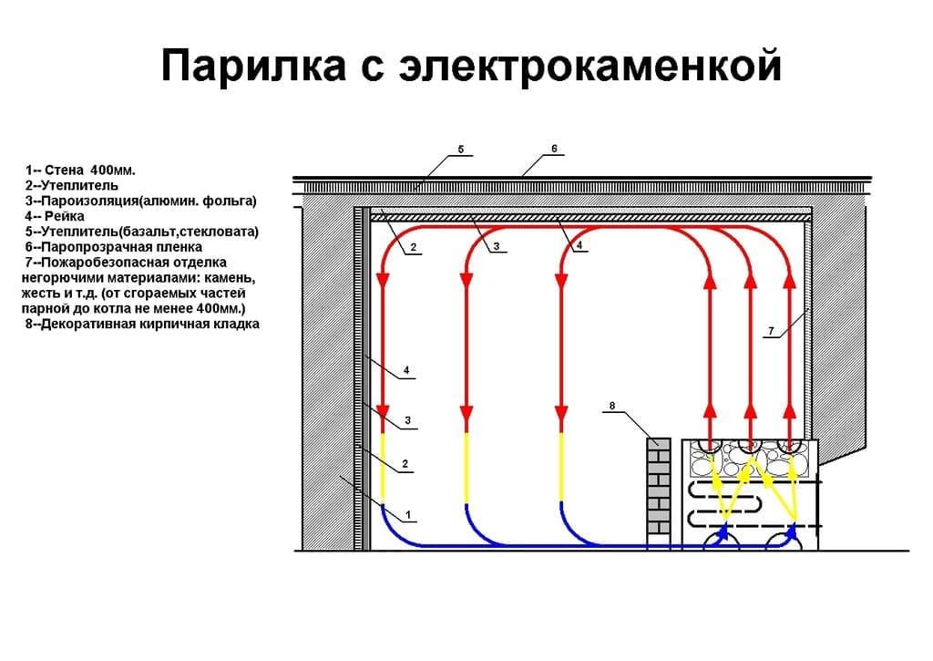 Что нужно знать об электрике в бане: теоретические сведения о нормативах, схемах подключения и оборудовании