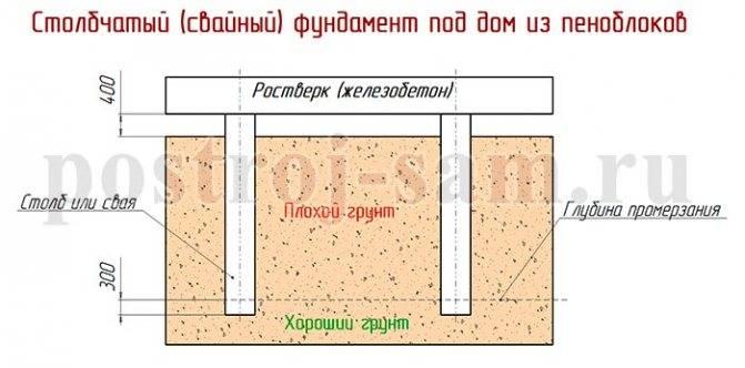 Фундамент для бани своими руками: пошаговая инструкция