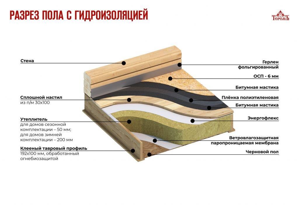 """Утепление стен каркасной бани: толщина, устройство, """"пирог"""" из досок и утеплителя"""