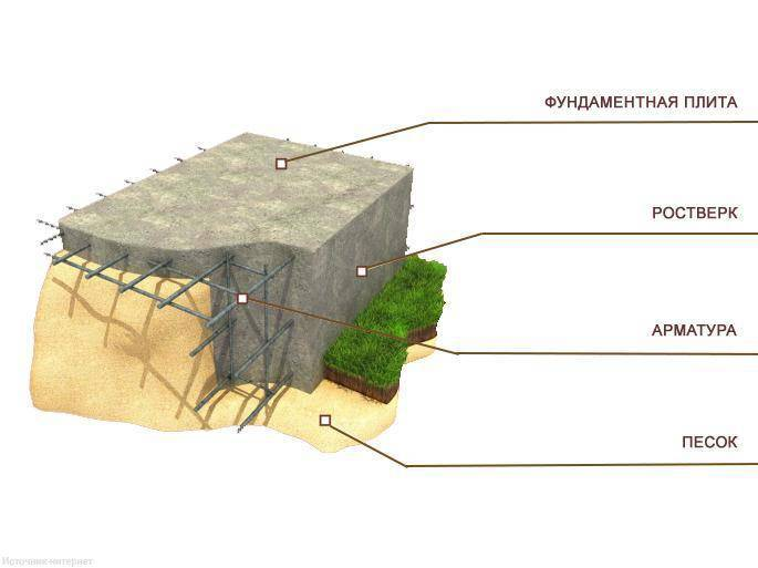 Технология закладки плавающего фундамента и его виды